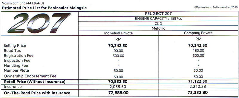 Peugeot 207 Peninsular Malaysia Price List